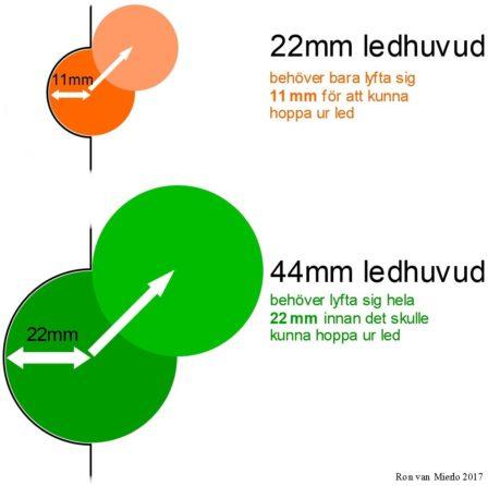 ledhuvud-storlek